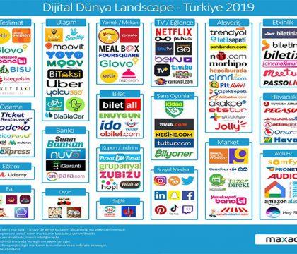 Dijital Türkiye 2019 Landscape